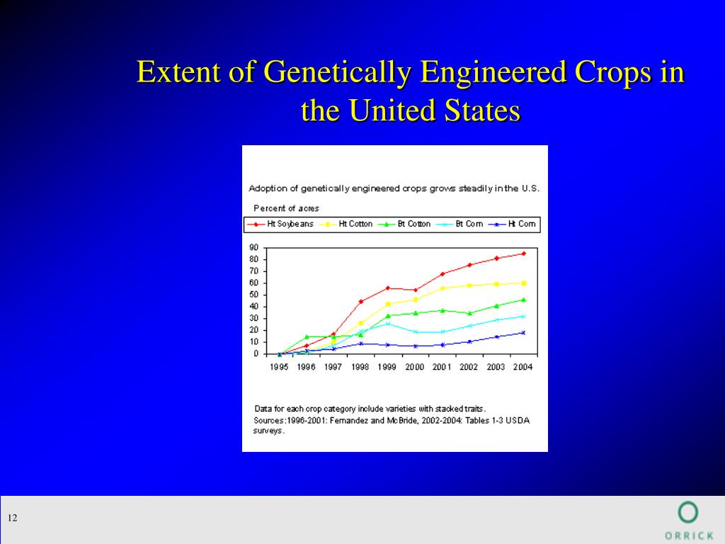 Extent of Genetically Engineered Crops in the United States