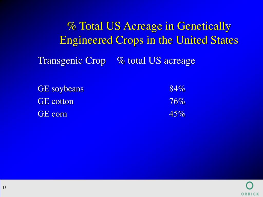 % Total US Acreage in Genetically Engineered Crops in the United States