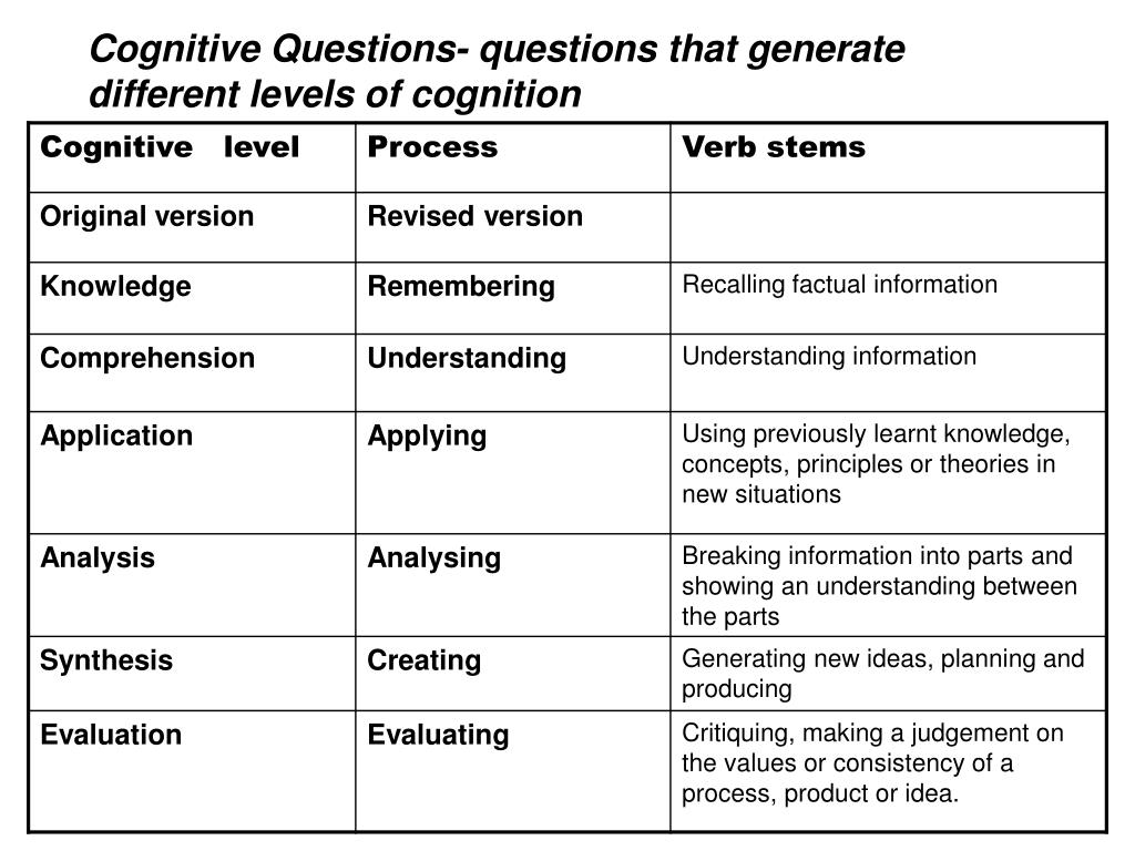 Cognitive Questions- questions that generate different levels of cognition