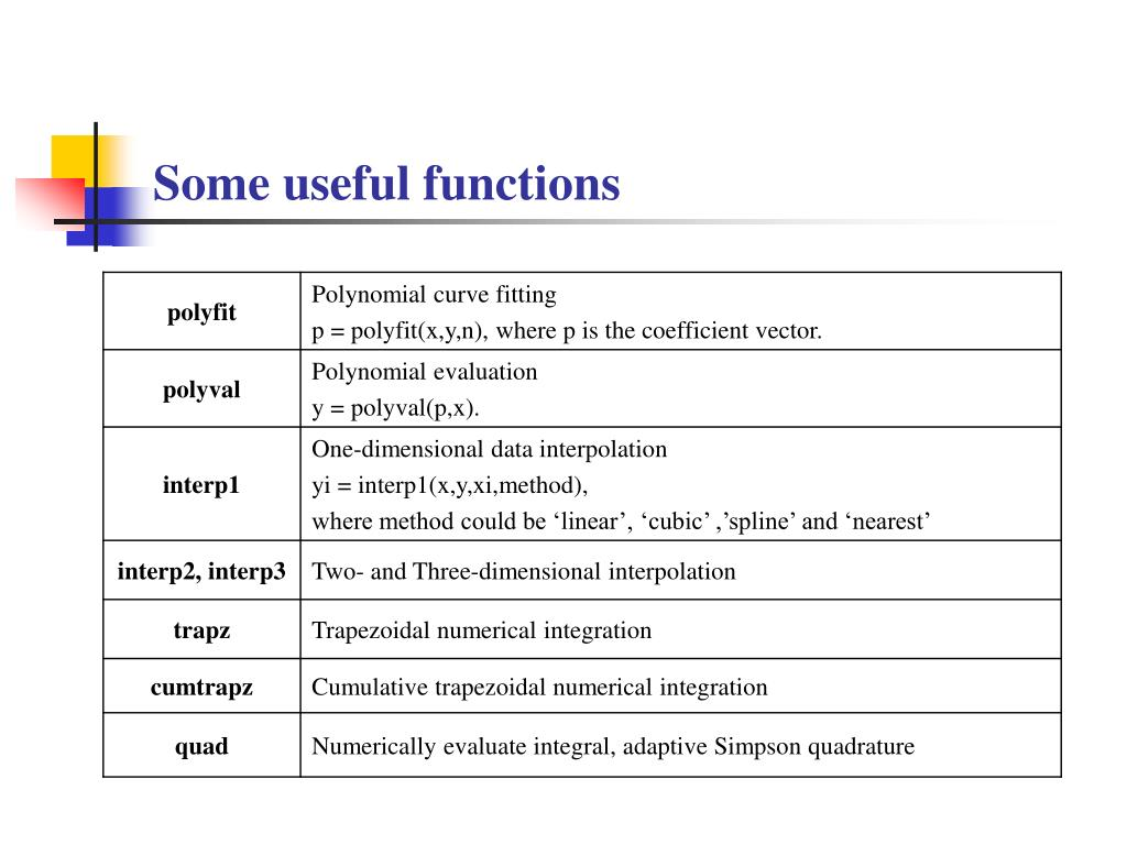 Some useful functions
