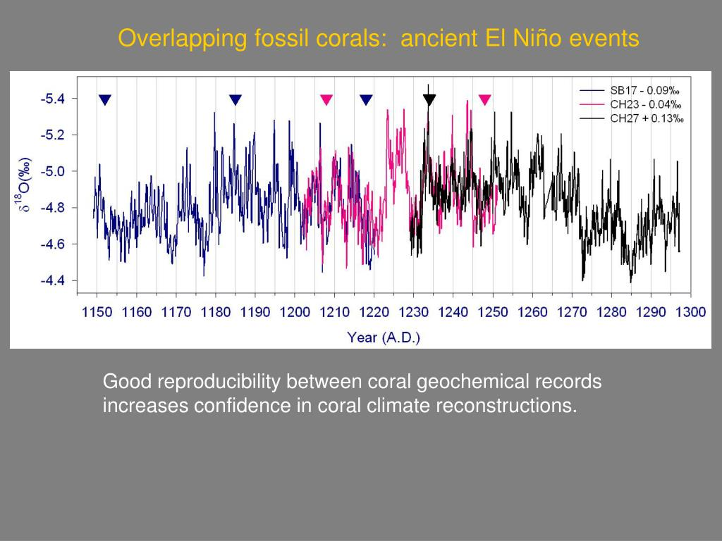 Overlapping fossil corals:  ancient El Niño events