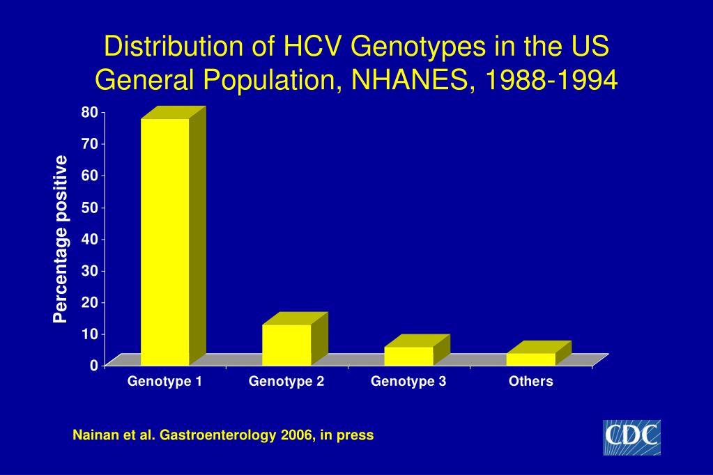 Distribution of HCV Genotypes in the US General Population, NHANES, 1988-1994