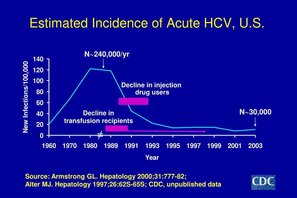 Estimated Incidence of Acute HCV, U.S.