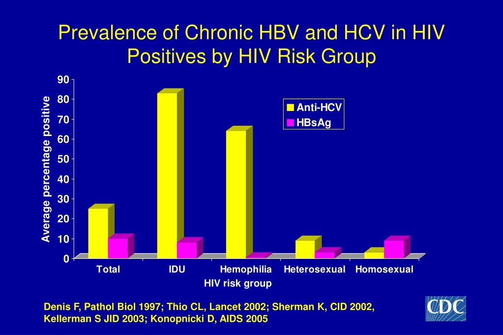 Prevalence of Chronic HBV and HCV in HIV Positives by HIV Risk Group