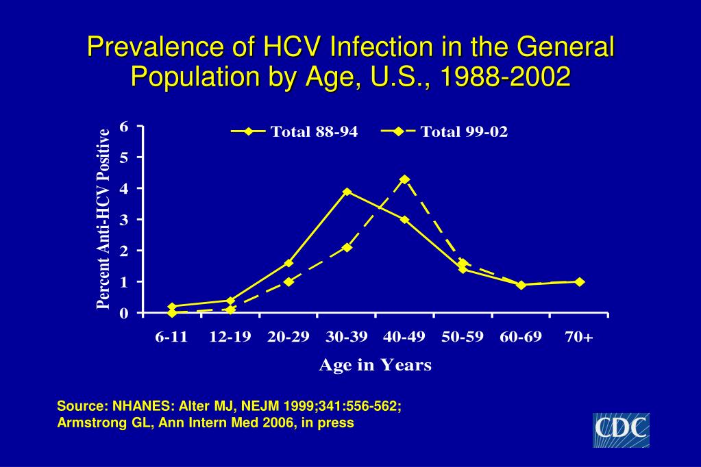 Prevalence of HCV Infection in the General Population by Age, U.S., 1988-2002