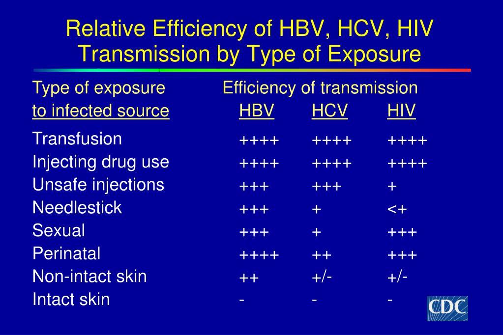 Relative Efficiency of HBV, HCV, HIV Transmission by Type of Exposure