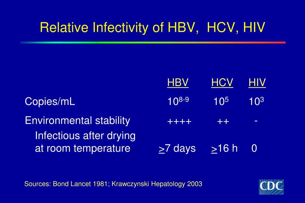 Relative Infectivity of HBV,  HCV, HIV