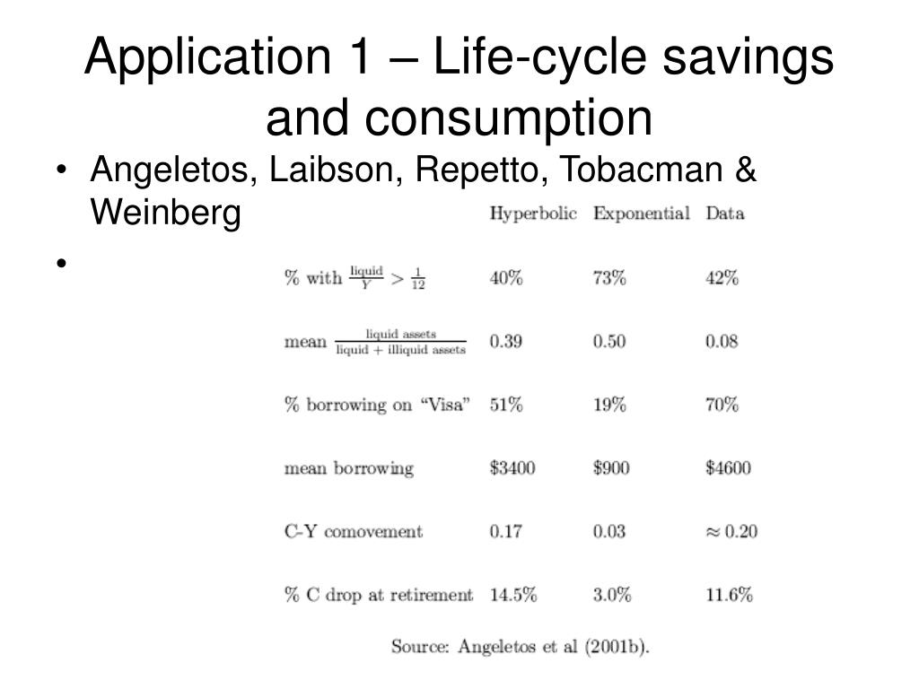 Application 1 – Life-cycle savings and consumption