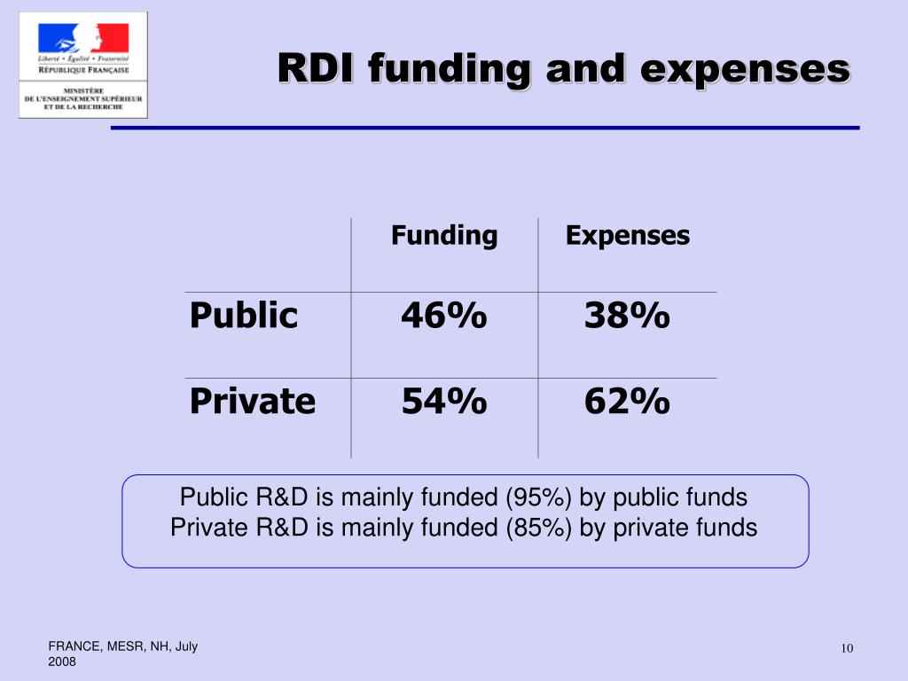 RDI funding and expenses