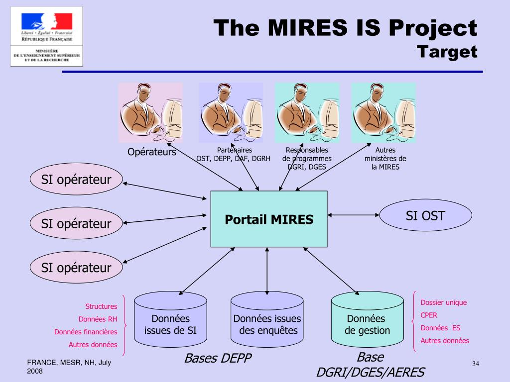 The MIRES IS Project
