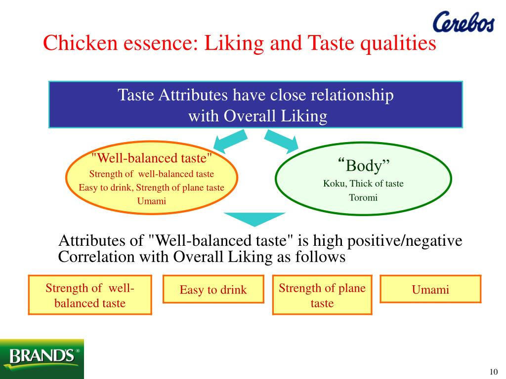 Chicken essence: Liking and Taste qualities