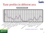 taste profiles in different area