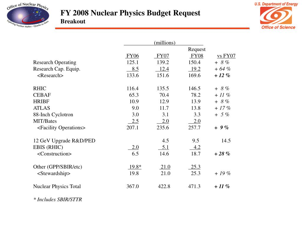 FY 2008 Nuclear Physics Budget Request