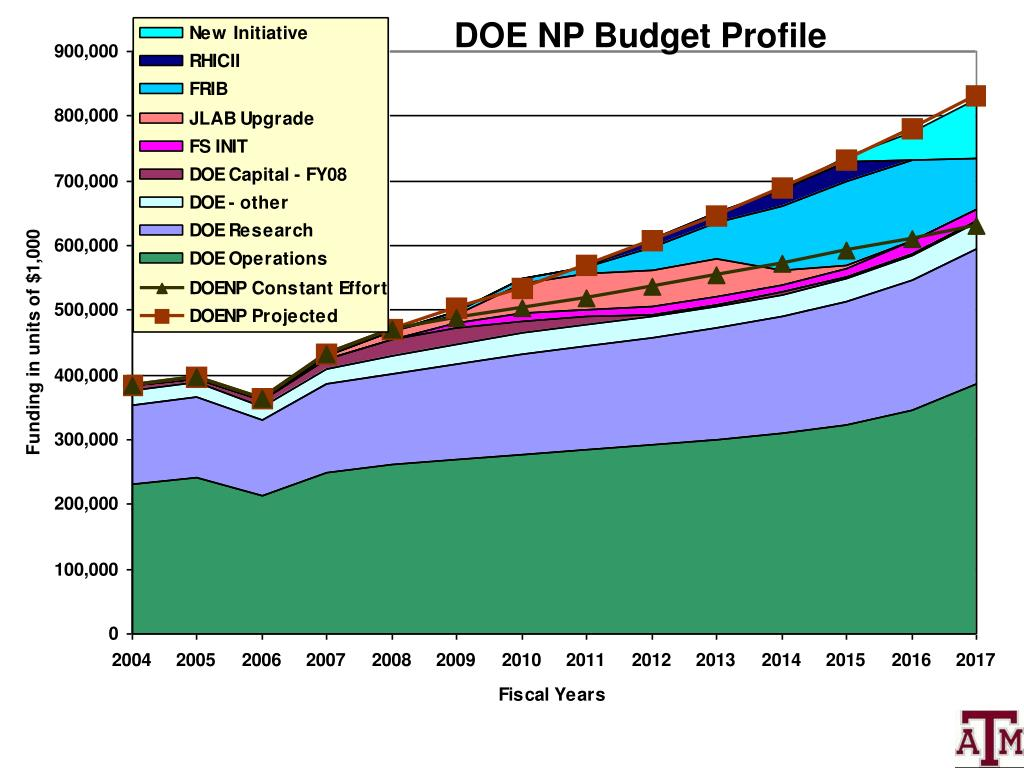 DOE NP Budget Profile