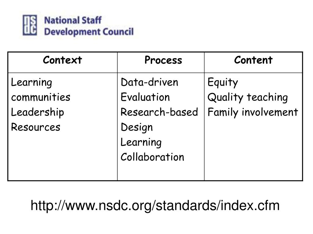 http://www.nsdc.org/standards/index.cfm