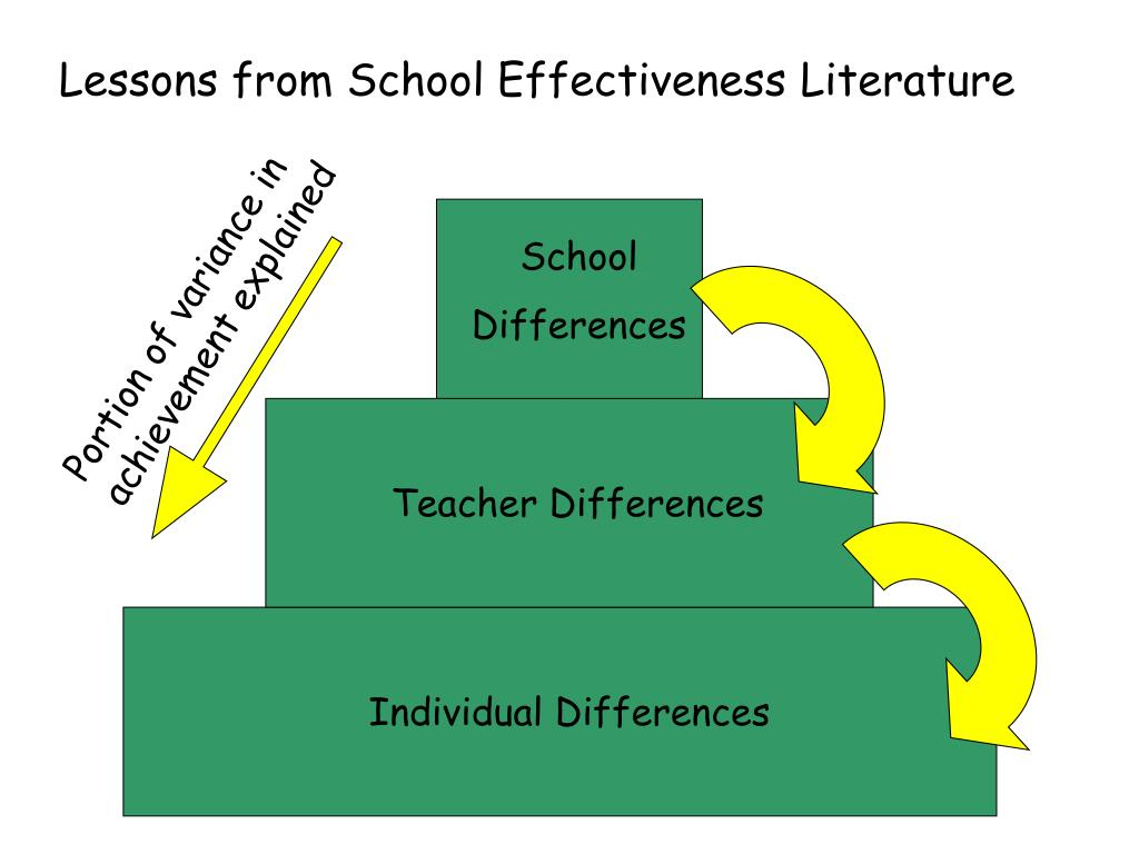 Lessons from School Effectiveness Literature