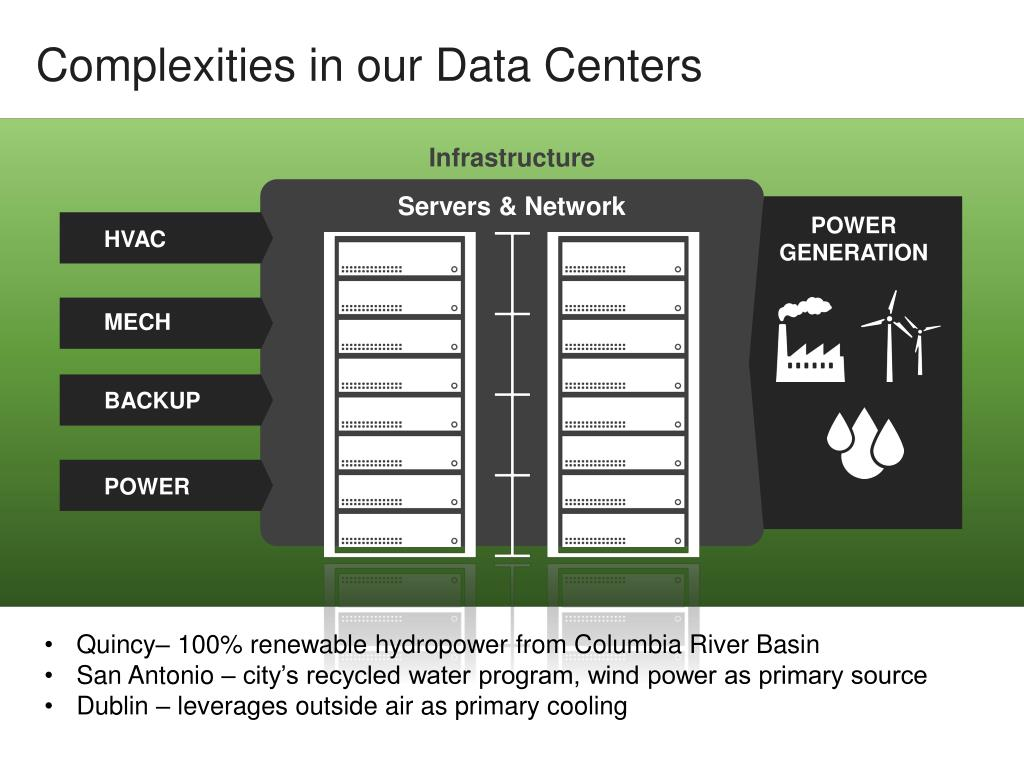 Complexities in our Data Centers
