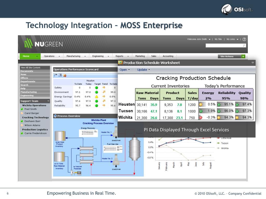 Technology Integration –