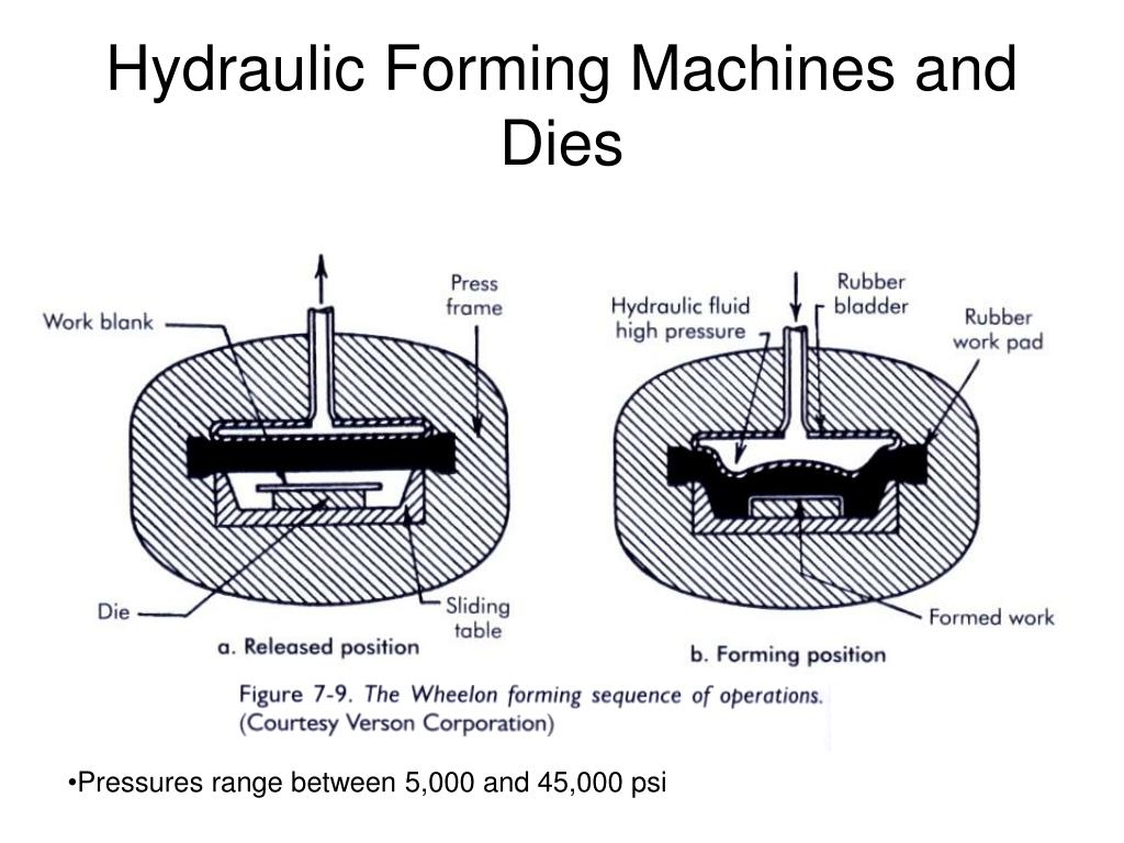 Hydraulic Forming Machines and Dies