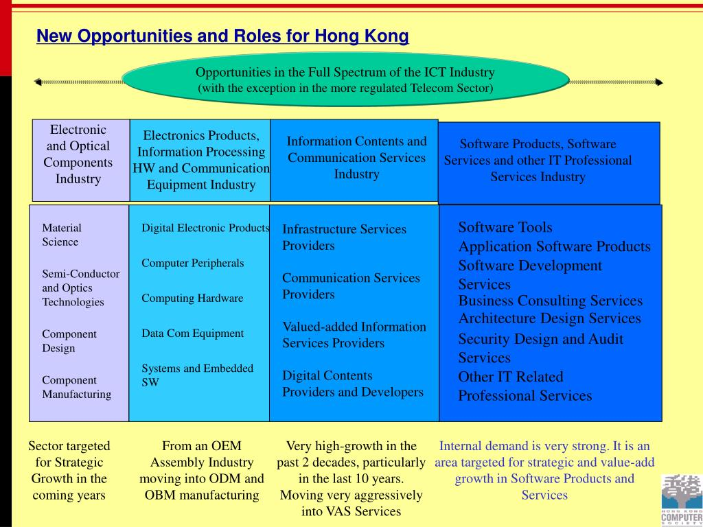 Opportunities in the Full Spectrum of the ICT Industry