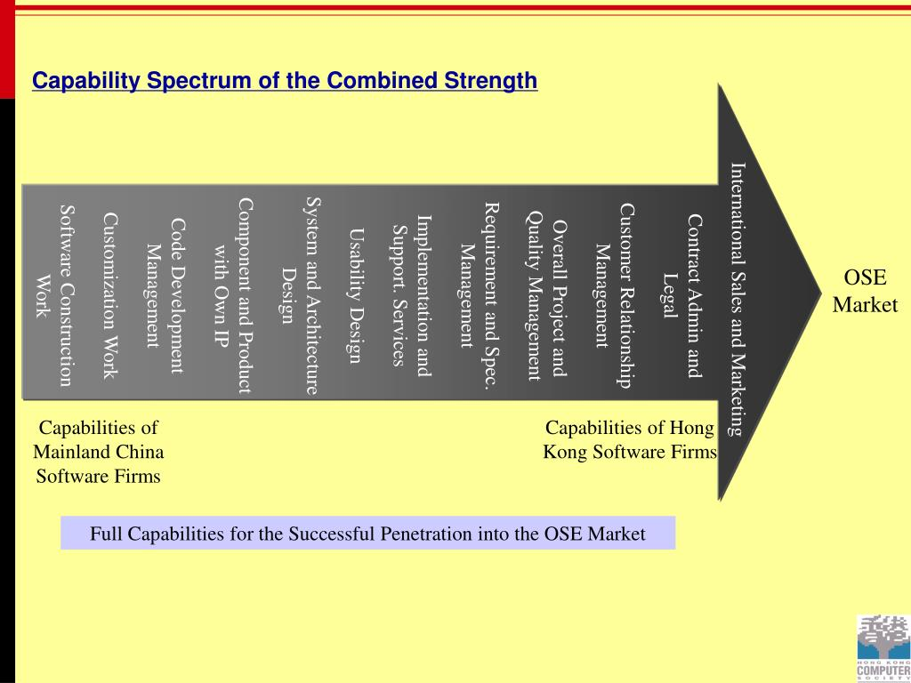 Capability Spectrum of the Combined Strength