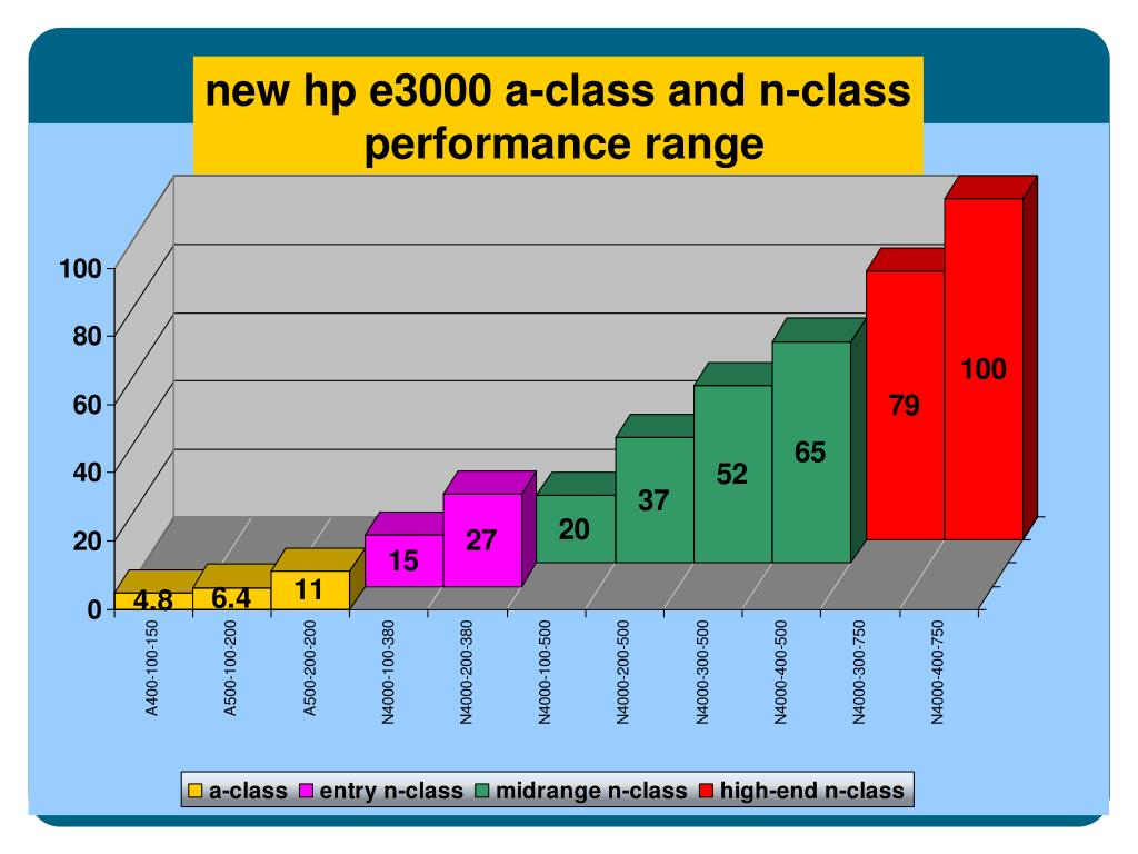 new hp e3000 a-class and n-class