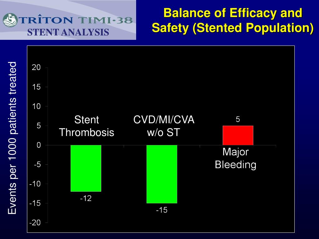 Balance of Efficacy and Safety (Stented Population)
