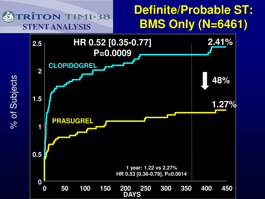 Definite/Probable ST:
