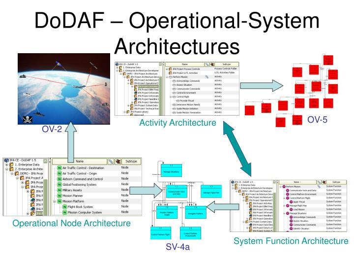 Ppt Teamcenter Systems Engineering Powerpoint