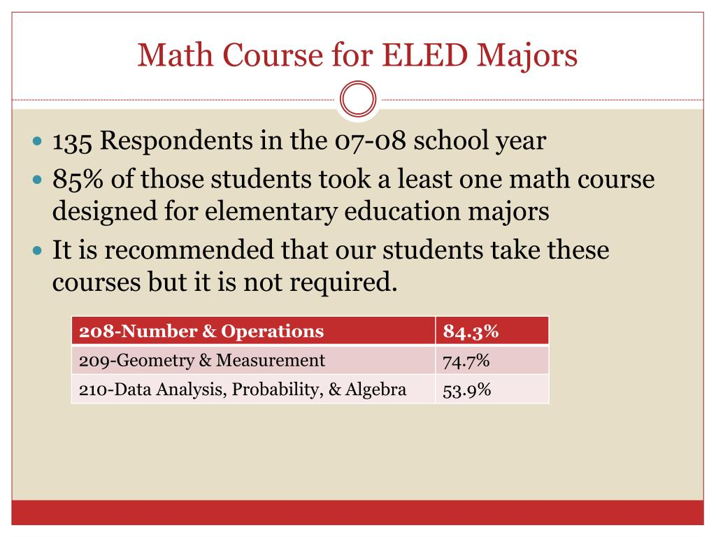 Math Course for ELED Majors
