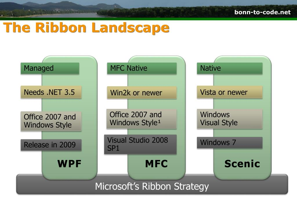 The Ribbon Landscape