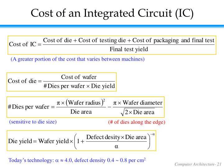 Cost of an Integrated Circuit (IC)