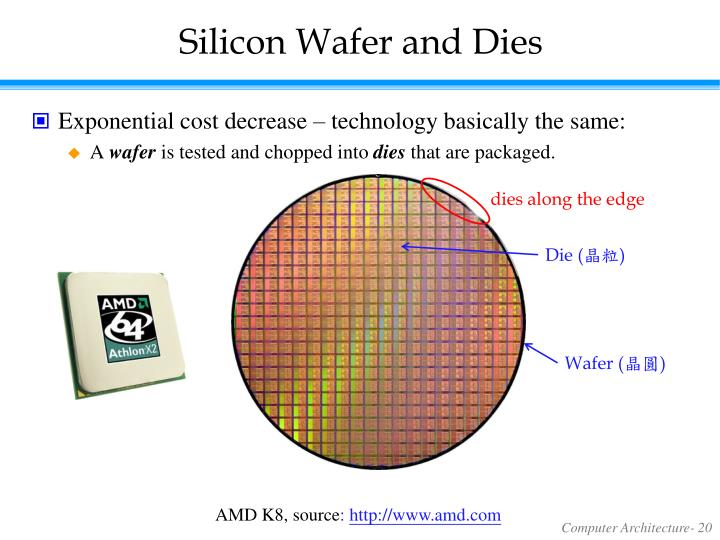 Silicon Wafer and Dies