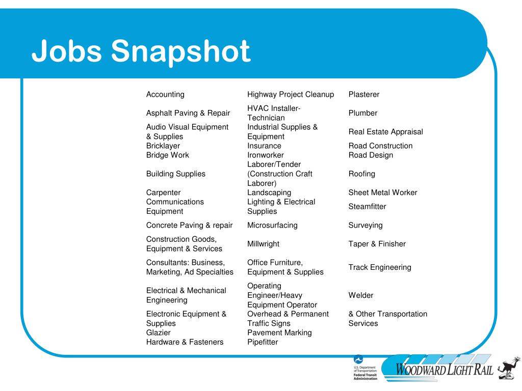 Jobs Snapshot