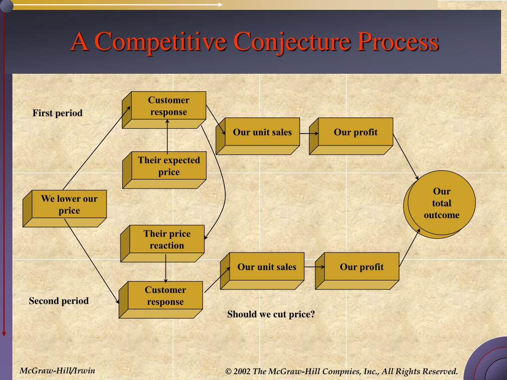 A Competitive Conjecture Process