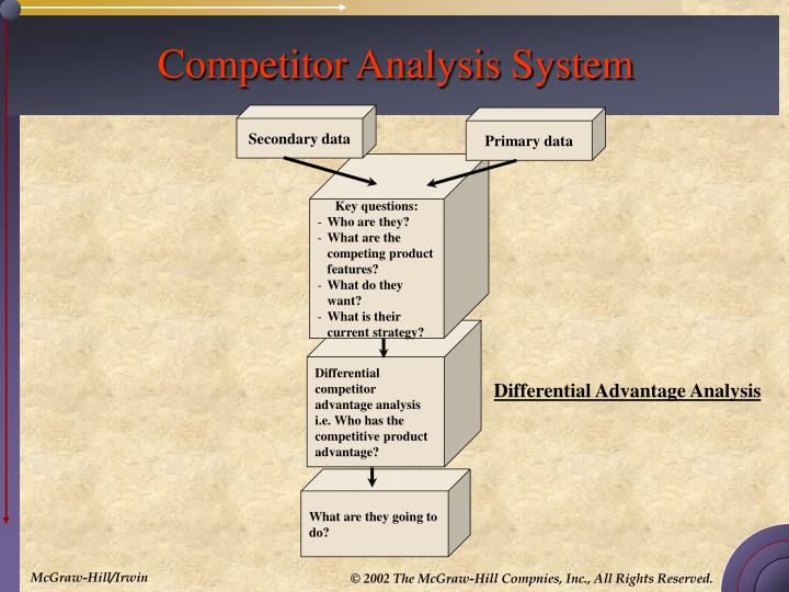 Competitor analysis system