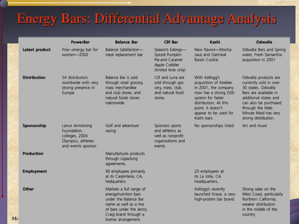 Energy Bars: Differential Advantage Analysis