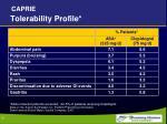 tolerability profile