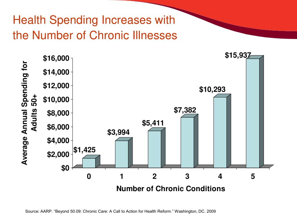Health Spending Increases with the Number of Chronic Illnesses