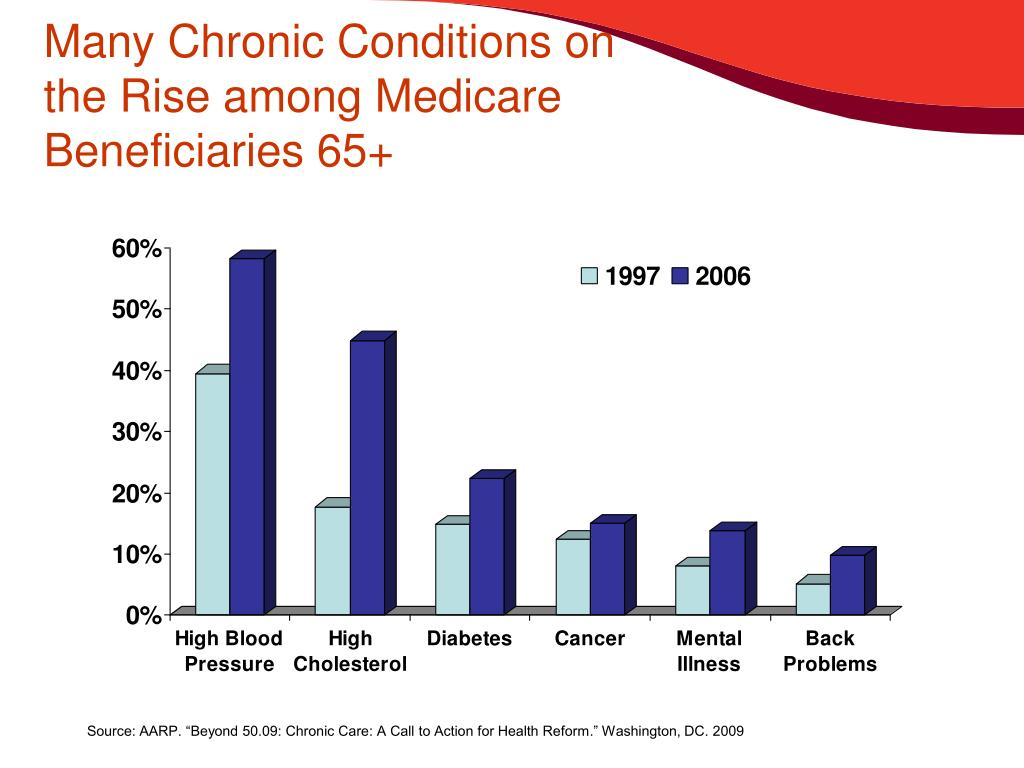 Many Chronic Conditions on the Rise among Medicare Beneficiaries 65+