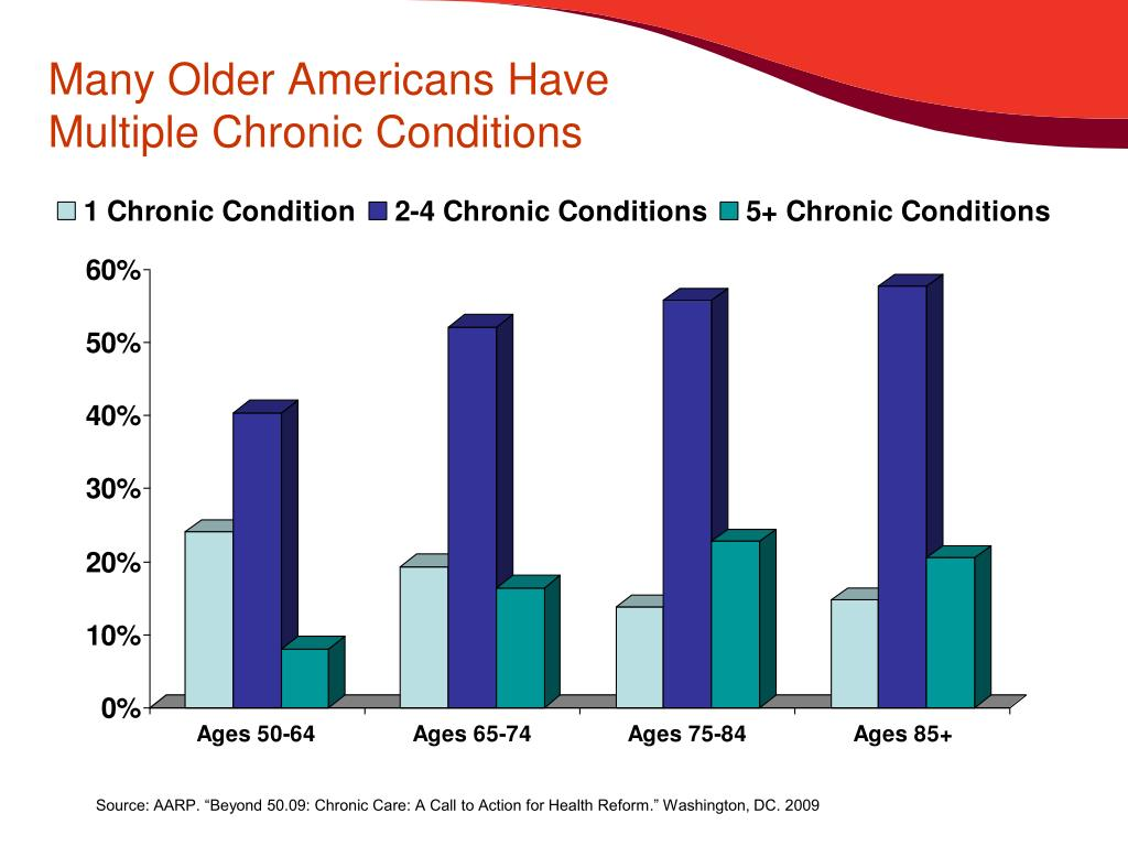 Many Older Americans Have Multiple Chronic Conditions