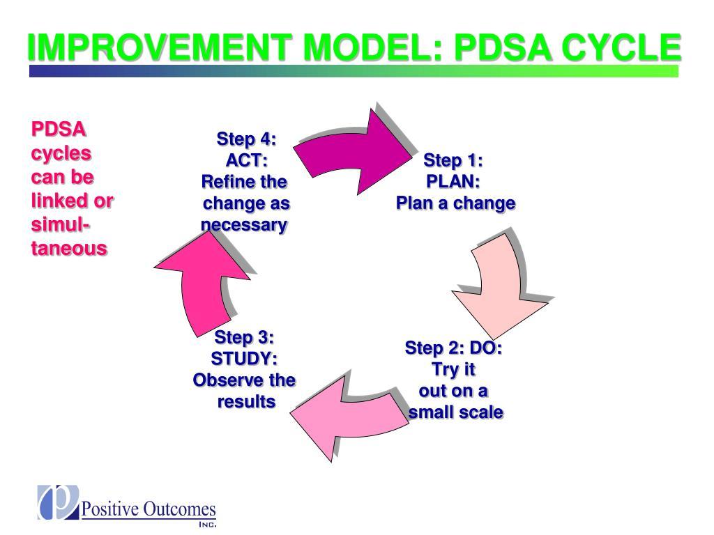 IMPROVEMENT MODEL: PDSA CYCLE