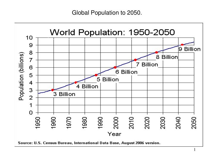 Global population to 2050