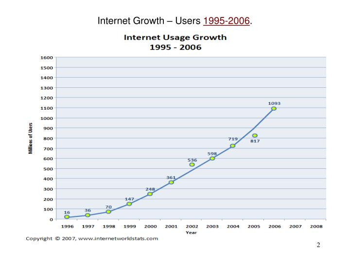 Internet growth users 1995 2006
