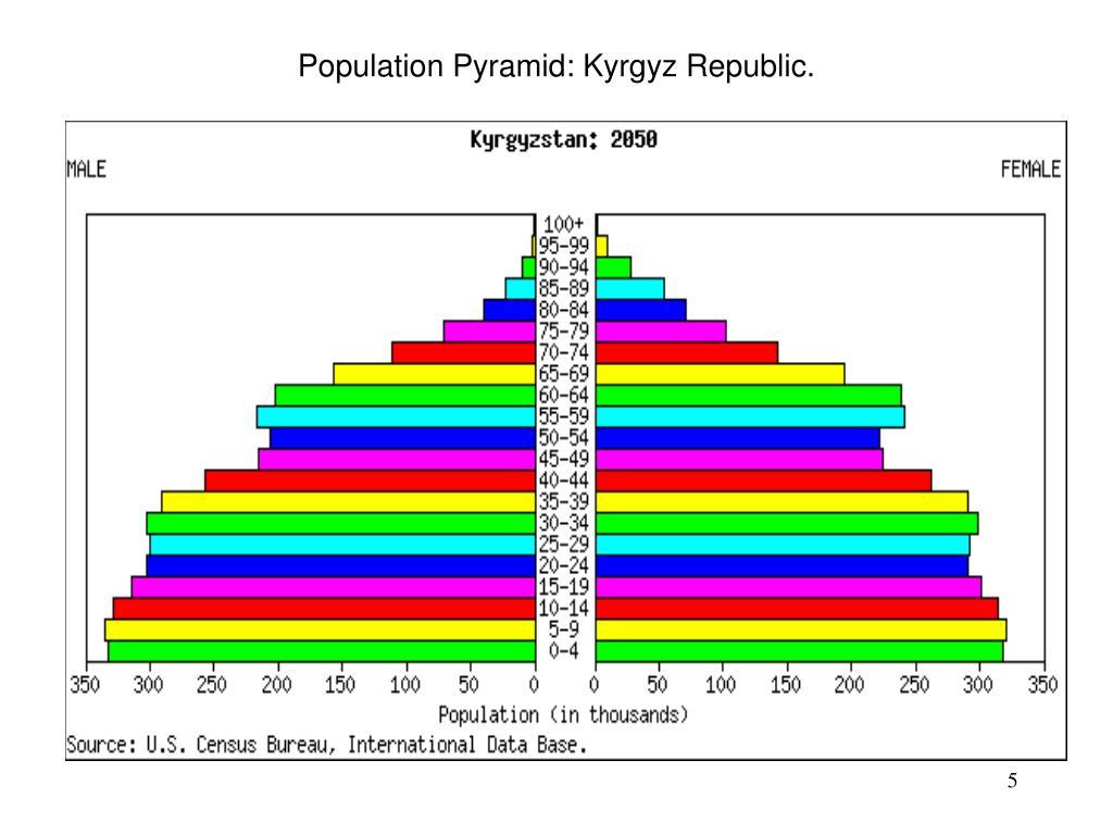 Population Pyramid: Kyrgyz Republic.