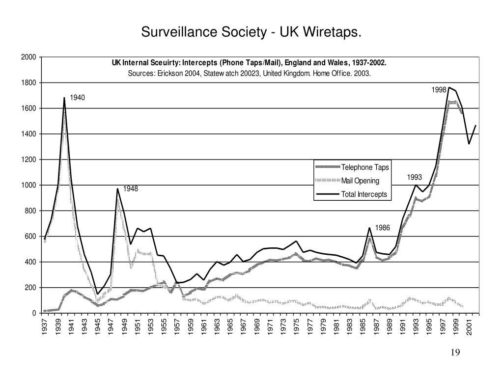 Surveillance Society - UK Wiretaps.