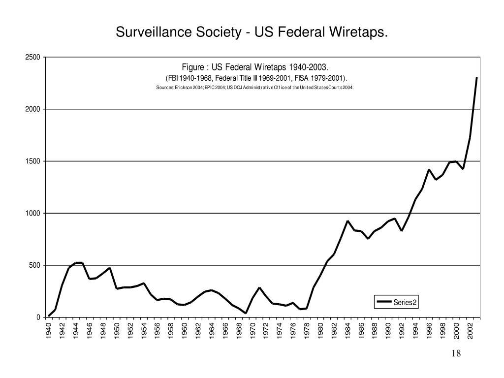 Surveillance Society - US Federal Wiretaps.