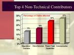 top 4 non technical contributors