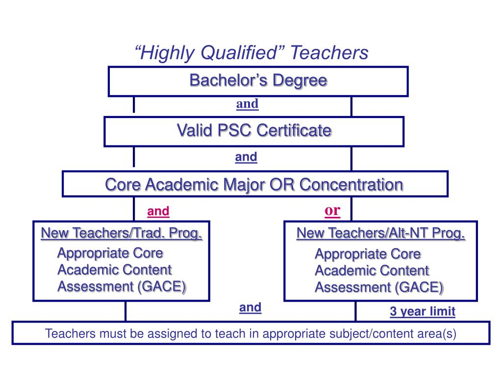 """Highly Qualified"" Teachers"