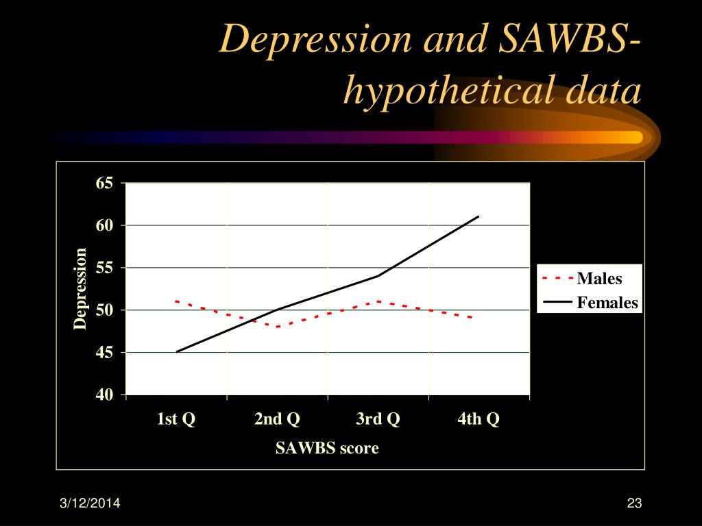 Depression and SAWBS-hypothetical data